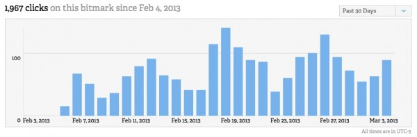 Bitly February Traffic